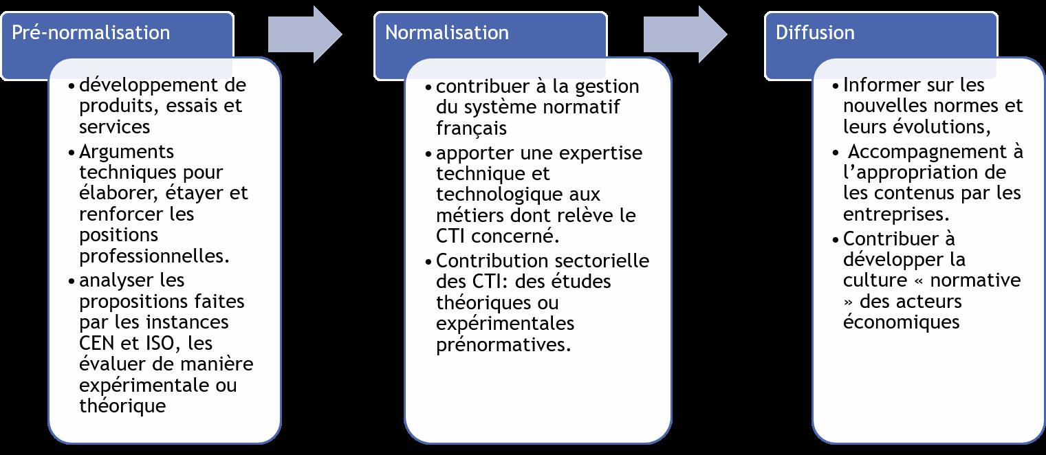 Les 3 étapes du processus de normalisation